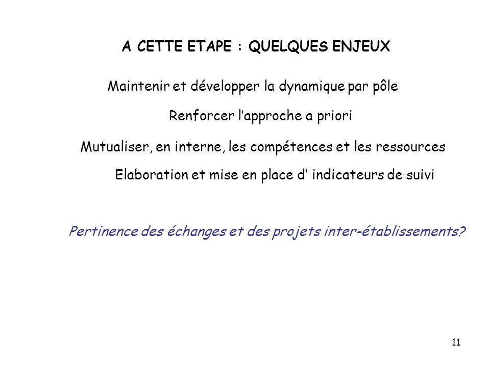 11 A CETTE ETAPE : QUELQUES ENJEUX Maintenir et développer la dynamique par pôle Mutualiser, en interne, les compétences et les ressources Elaboration