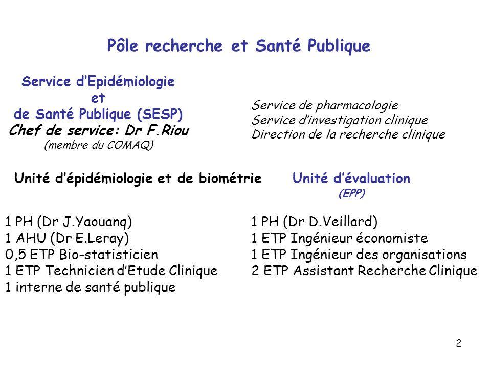 2 Unité dévaluation (EPP) Unité dépidémiologie et de biométrie Pôle recherche et Santé Publique 1 PH (Dr J.Yaouanq) 1 AHU (Dr E.Leray) 0,5 ETP Bio-sta