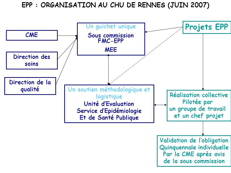 Projets EPP Un guichet unique Sous commission FMC-EPP MEE Validation de lobligation Quinquennale individuelle Par la CME après avis de la sous commiss