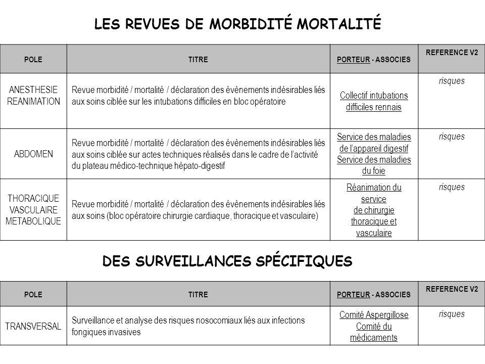 LES REVUES DE MORBIDITÉ MORTALITÉ POLETITREPORTEUR - ASSOCIES REFERENCE V2 ANESTHESIE REANIMATION Revue morbidité / mortalité / déclaration des évènem