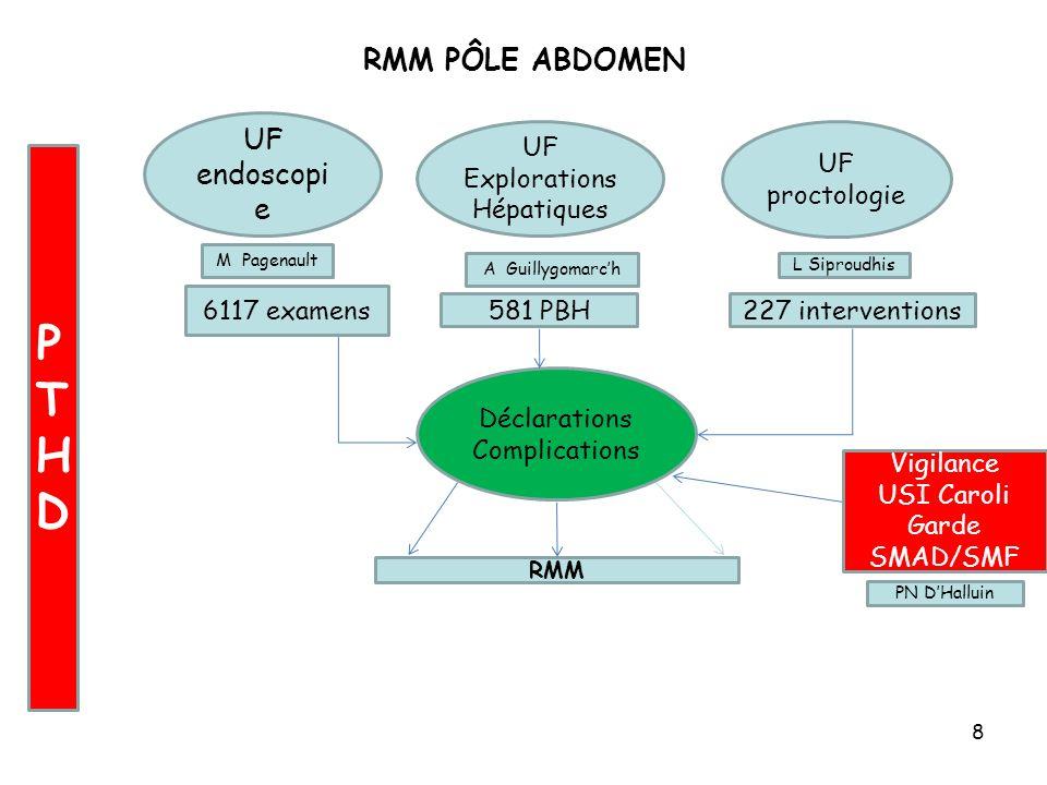 8 RMM PÔLE ABDOMEN UF endoscopi e UF Explorations Hépatiques UF proctologie Déclarations Complications Vigilance USI Caroli Garde SMAD/SMF RMM PTHDPTH