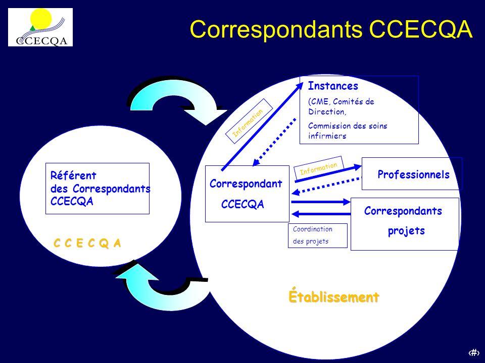 21 Référent des Correspondants CCECQA Correspondant CCECQA Établissement Instances (CME, Comités de Direction, Commission des soins infirmiers Profess