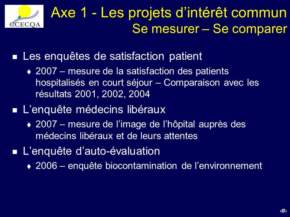 50 Axe 1 - Les projets dintérêt commun Se mesurer – Se comparer n Les enquêtes de satisfaction patient t 2007 – mesure de la satisfaction des patients