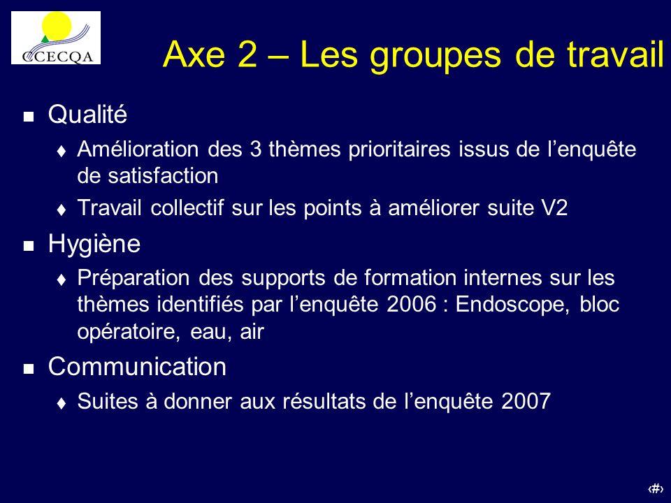 51 Axe 2 – Les groupes de travail n Qualité t Amélioration des 3 thèmes prioritaires issus de lenquête de satisfaction t Travail collectif sur les poi