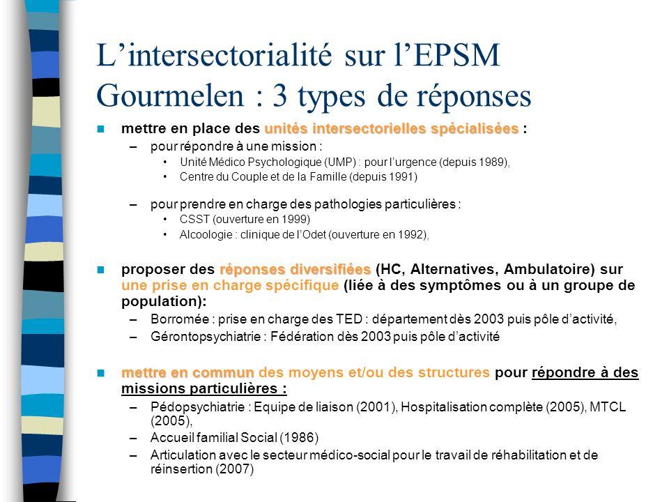 Lintersectorialité sur lEPSM Gourmelen : 3 types de réponses unités intersectorielles spécialisées mettre en place des unités intersectorielles spécia
