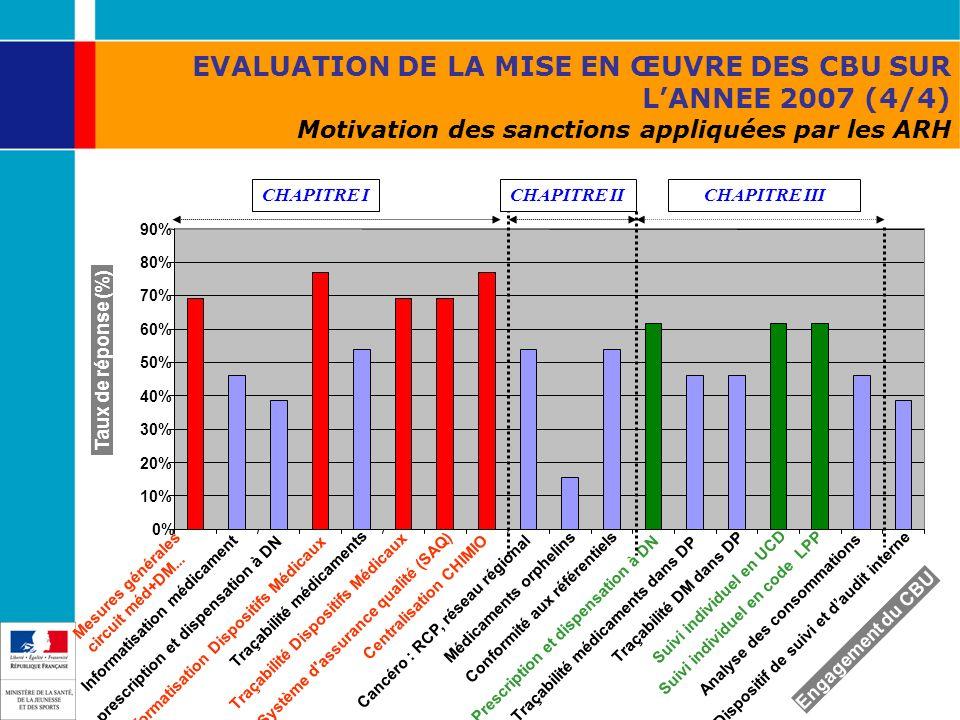 EVALUATION DE LA MISE EN ŒUVRE DES CBU SUR LANNEE 2007 (4/4) Motivation des sanctions appliquées par les ARH Taux de réponse (%) Informatisation médic
