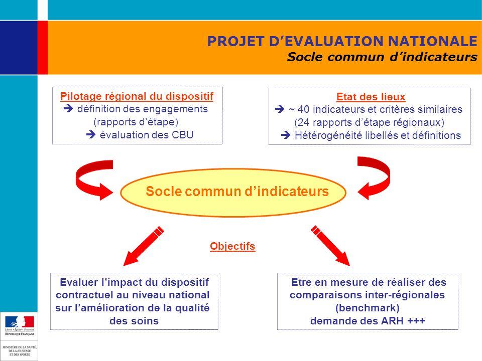 PROJET DEVALUATION NATIONALE Socle commun dindicateurs Etre en mesure de réaliser des comparaisons inter-régionales (benchmark) demande des ARH +++ Pi