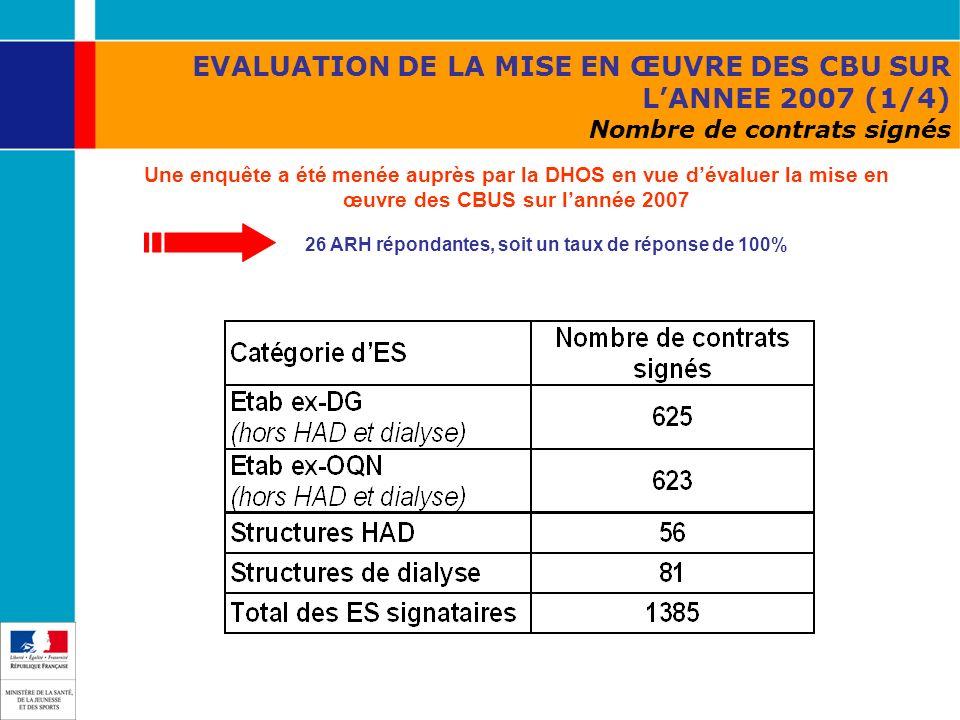 EVALUATION DE LA MISE EN ŒUVRE DES CBU SUR LANNEE 2007 (1/4) Nombre de contrats signés Une enquête a été menée auprès par la DHOS en vue dévaluer la m