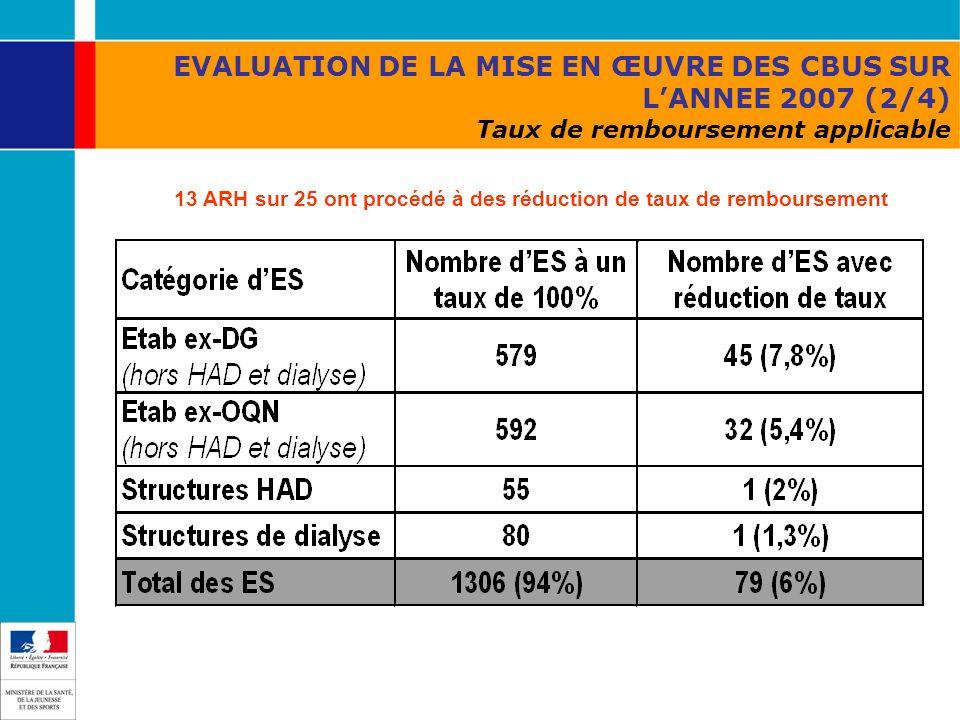 EVALUATION DE LA MISE EN ŒUVRE DES CBUS SUR LANNEE 2007 (2/4) Taux de remboursement applicable 13 ARH sur 25 ont procédé à des réduction de taux de re
