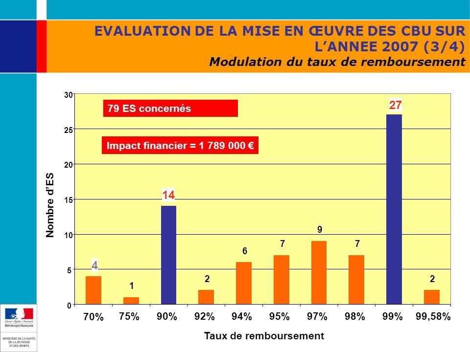 EVALUATION DE LA MISE EN ŒUVRE DES CBU SUR LANNEE 2007 (3/4) Modulation du taux de remboursement 4 1 14 2 6 7 9 7 27 2 0 5 10 15 20 25 30 70% 75%90%92