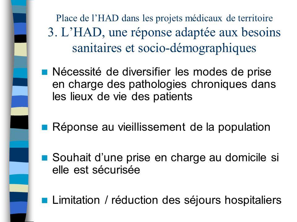 Place de lHAD dans les projets médicaux de territoire 3.