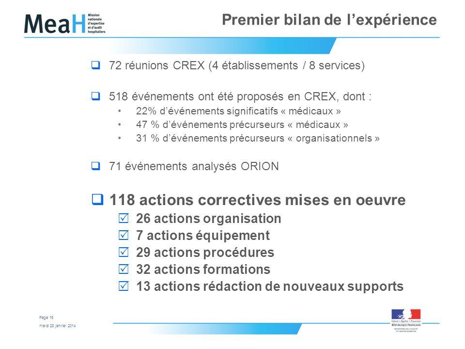 mardi 28 janvier 2014 Page 16 Premier bilan de lexpérience 72 réunions CREX (4 établissements / 8 services) 518 événements ont été proposés en CREX, d