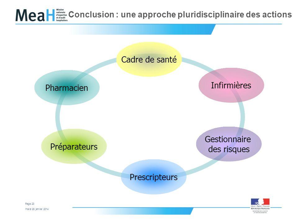 mardi 28 janvier 2014 Page 23 Conclusion : une approche pluridisciplinaire des actions Pharmacien Préparateurs Prescripteurs Gestionnaire des risques