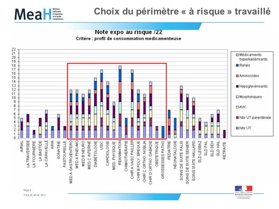 mardi 28 janvier 2014 Page 6 Choix du périmètre « à risque » travaillé