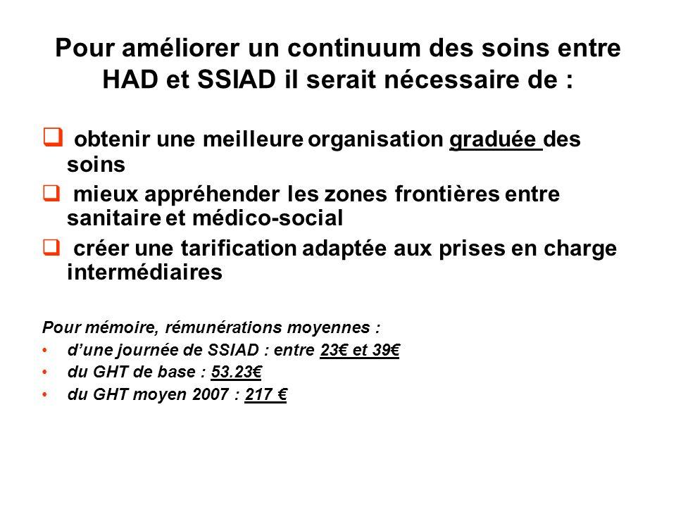Pour améliorer un continuum des soins entre HAD et SSIAD il serait nécessaire de : obtenir une meilleure organisation graduée des soins mieux appréhen