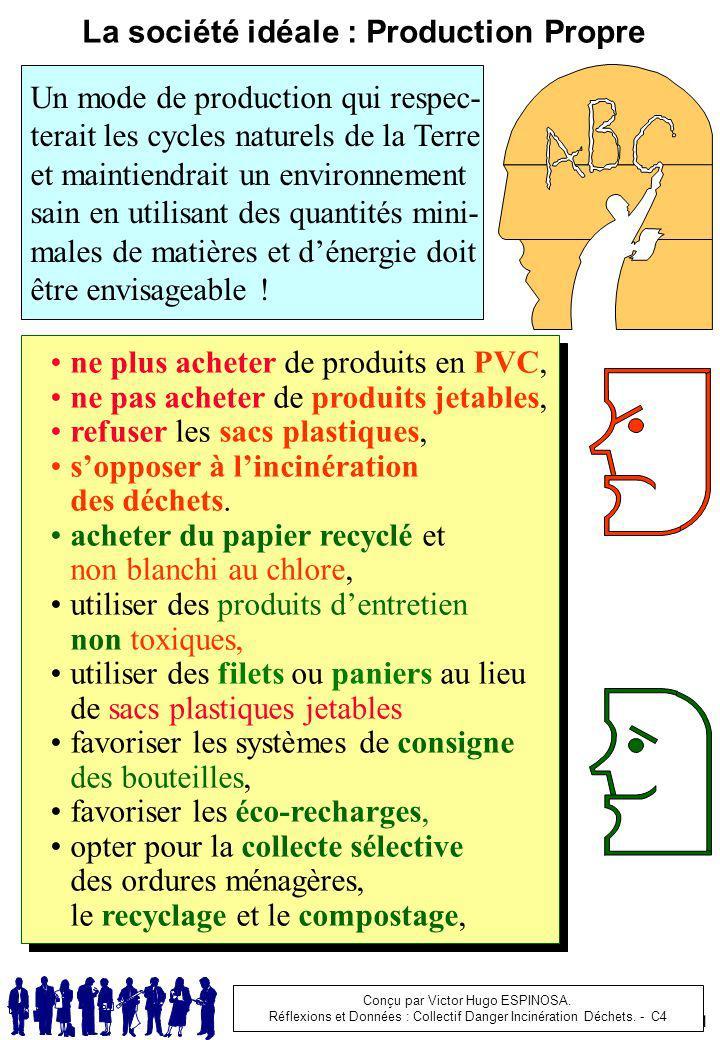 C1 ne plus acheter de produits en PVC, ne pas acheter de produits jetables, refuser les sacs plastiques, sopposer à lincinération des déchets. acheter