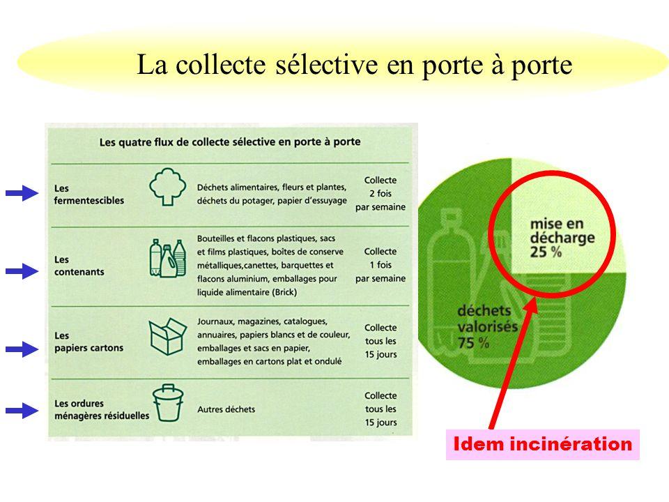 Lapport volontaire Les secrets de lefficacité : - Un centre dapport de proximité pour 400 habitants - Deux déchetteries - Ouvertes aux heures adaptées - 11 catégories de déchets