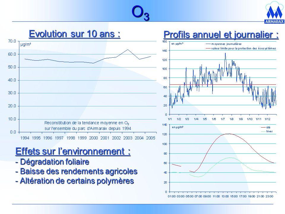 O3O3O3O3 Effets sur lenvironnement : - Dégradation foliaire - Baisse des rendements agricoles - Altération de certains polymères Profils annuel et journalier : Evolution sur 10 ans :