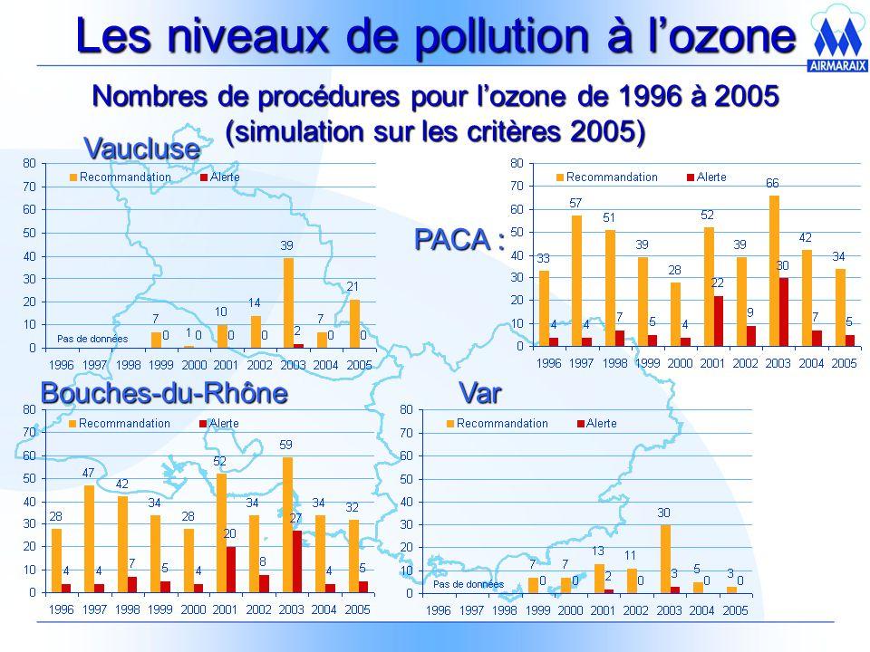Les niveaux de pollution à lozone Nombres de procédures pour lozone de 1996 à 2005 (simulation sur les critères 2005) Vaucluse Bouches-du-RhôneVar PACA :