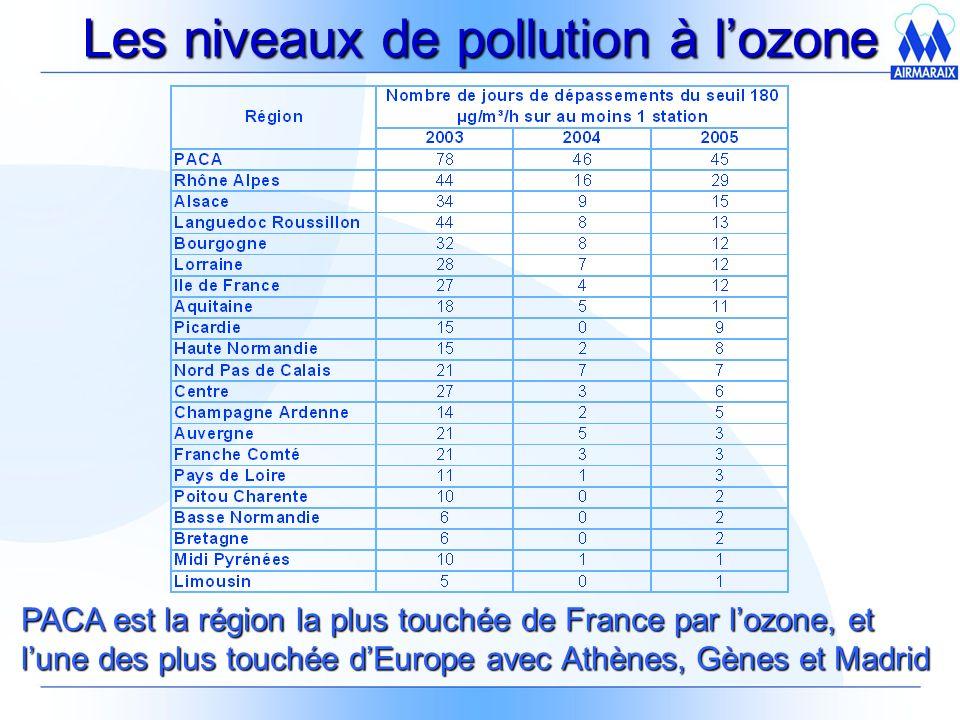 Les niveaux de pollution à lozone PACA est la région la plus touchée de France par lozone, et lune des plus touchée dEurope avec Athènes, Gènes et Madrid