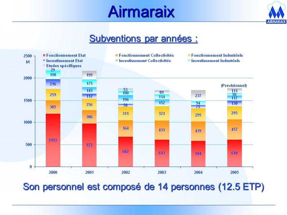 Airmaraix Son personnel est composé de 14 personnes (12.5 ETP) Subventions par années :