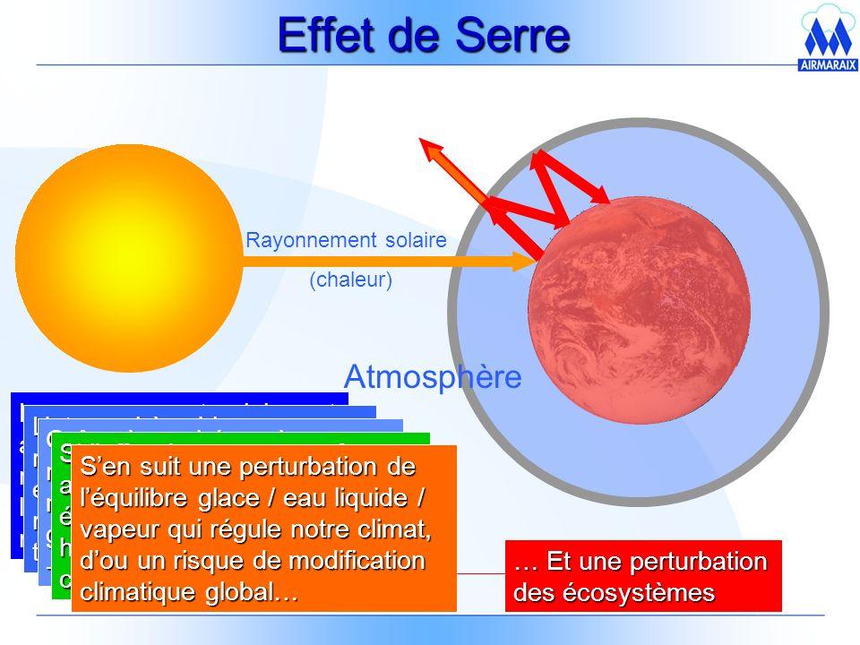 Effet de Serre Atmosphère Rayonnement solaire (chaleur) Le rayonnement solaire est absorbé par la terre, et réémis en direction de lespace sous forme de rayons infrarouges Latmosphère bloque ce rayonnement dans son épaisseur, permettant de réchauffer la surface de la terre.