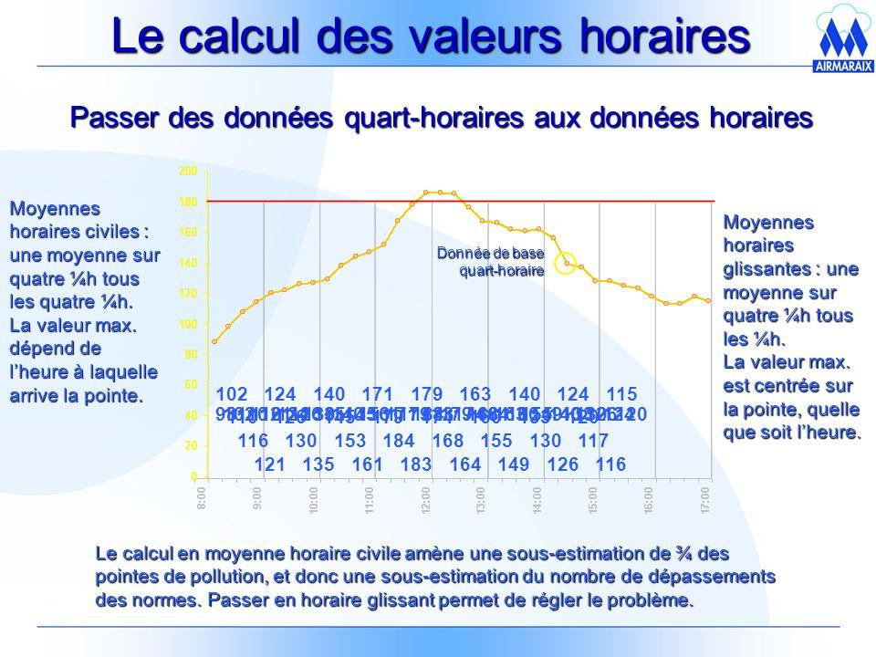 Le calcul des valeurs horaires 102 124 140 171 179 163 140 124 Moyennes horaires civiles : une moyenne sur quatre ¼h tous les quatre ¼h.