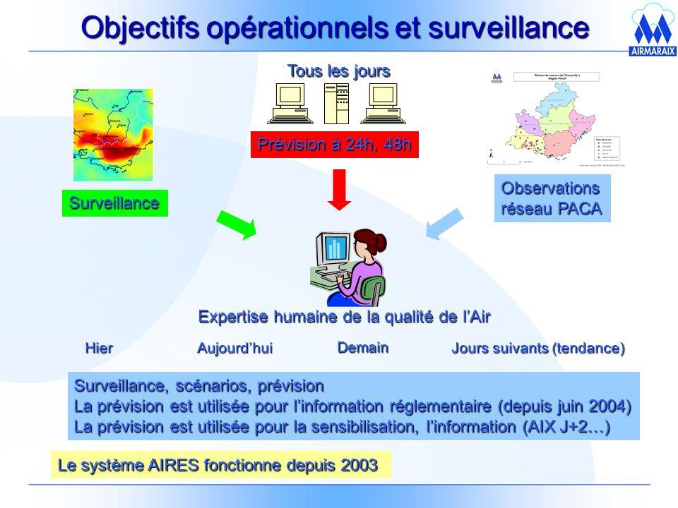 Hier Observations réseau PACA Tous les jours Surveillance Expertise humaine de la qualité de lAir Aujourdhui Demain Jours suivants (tendance) Prévision à 24h, 48h Surveillance, scénarios, prévision La prévision est utilisée pour linformation réglementaire (depuis juin 2004) La prévision est utilisée pour la sensibilisation, linformation (AIX J+2…) Le système AIRES fonctionne depuis 2003 Objectifs opérationnels et surveillance