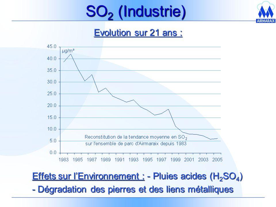 SO 2 (Industrie) Effets sur lEnvironnement : - Pluies acides (H 2 SO 4 ) - Dégradation des pierres et des liens métalliques Evolution sur 21 ans :