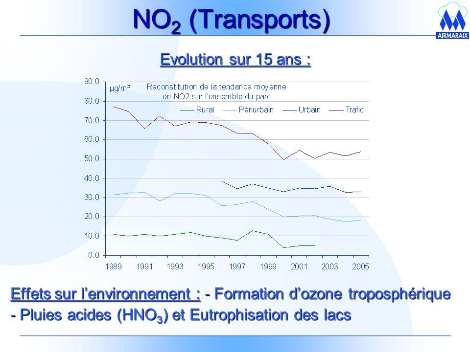 NO 2 (Transports) Effets sur lenvironnement : - Formation dozone troposphérique - Pluies acides (HNO 3 ) et Eutrophisation des lacs Evolution sur 15 ans :
