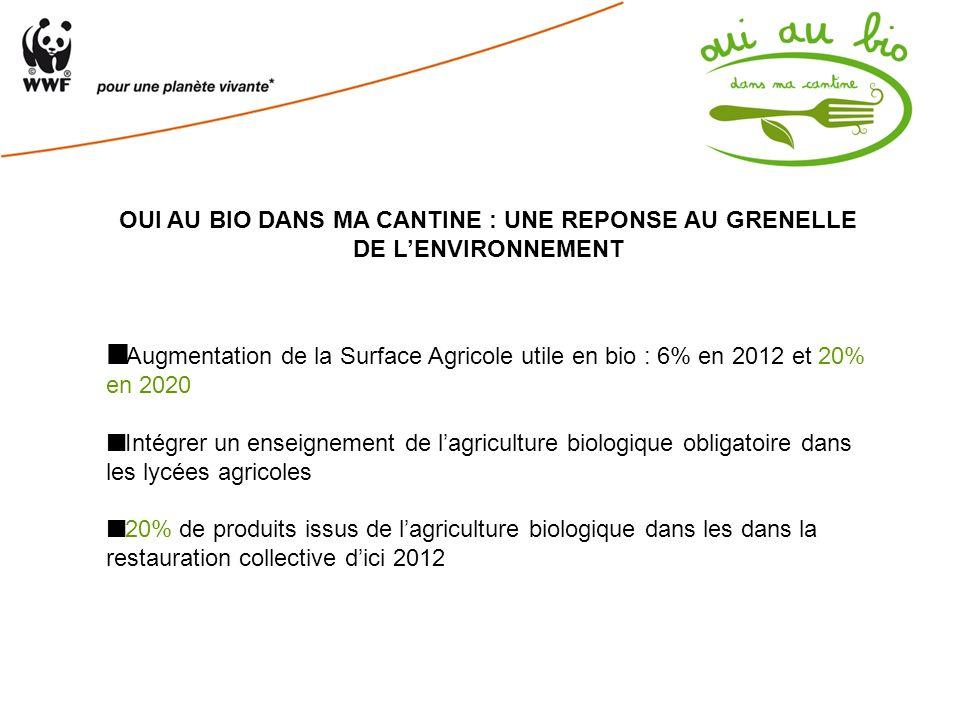 OUI AU BIO DANS MA CANTINE : UNE REPONSE AU GRENELLE DE LENVIRONNEMENT Augmentation de la Surface Agricole utile en bio : 6% en 2012 et 20% en 2020 In