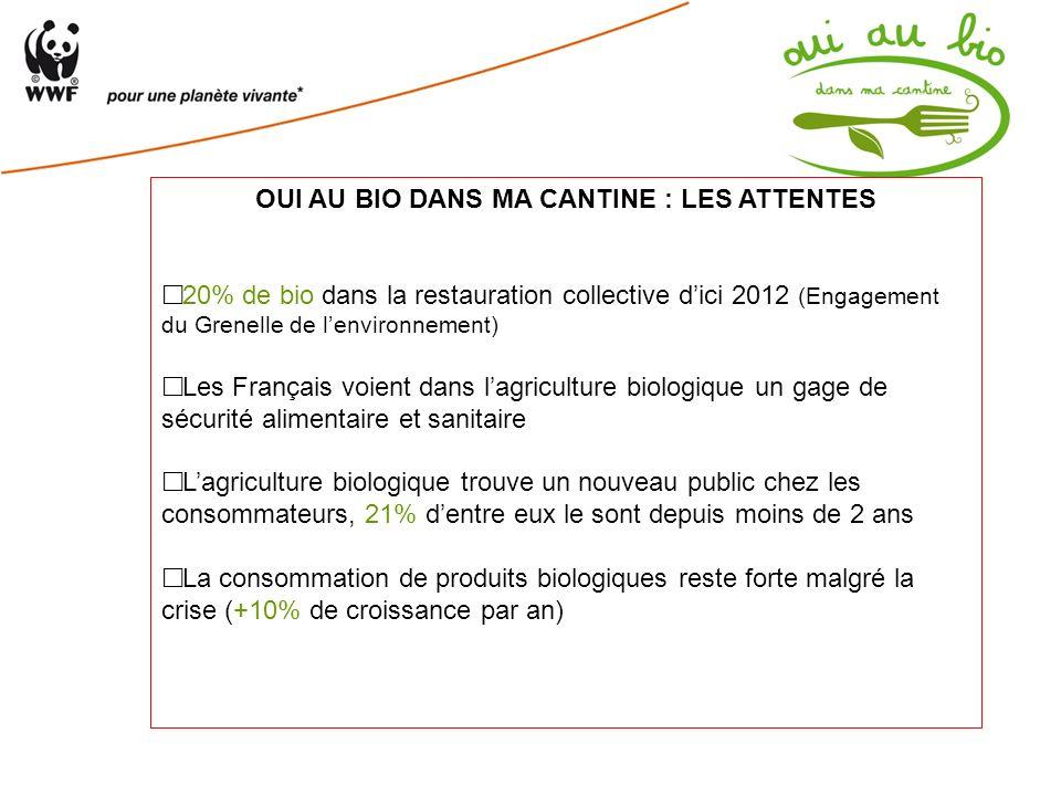 OUI AU BIO DANS MA CANTINE : LES ATTENTES 20% de bio dans la restauration collective dici 2012 (Engagement du Grenelle de lenvironnement) Les Français