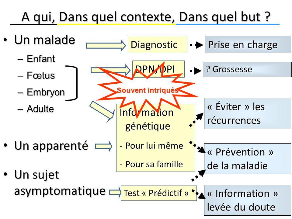Un maladeUn malade –Enfant –Fœtus –Embryon –Adulte A qui, Dans quel contexte, Dans quel but ? Diagnostic Information génétique -Pour lui même -Pour sa