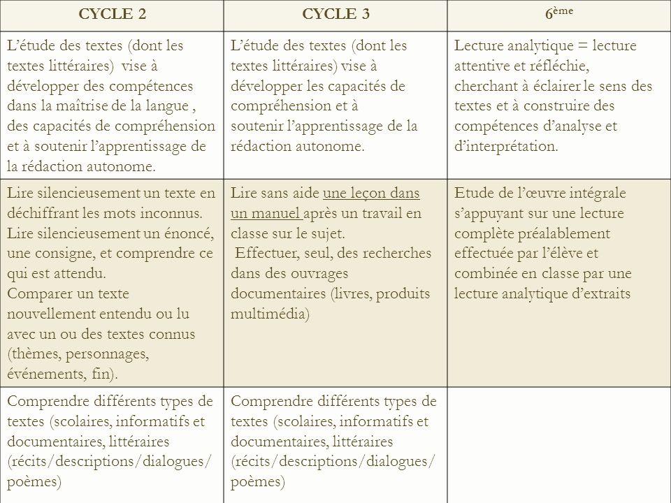 CYCLE 2CYCLE 36 ème Létude des textes (dont les textes littéraires) vise à développer des compétences dans la maîtrise de la langue, des capacités de compréhension et à soutenir lapprentissage de la rédaction autonome.