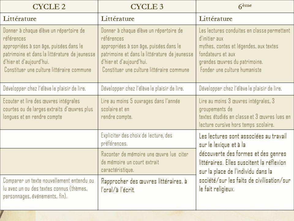 CYCLE 2CYCLE 36 ème Littérature Donner à chaque élève un répertoire de références appropriées à son âge, puisées dans le patrimoine et dans la littérature de jeunesse dhier et daujourdhui.