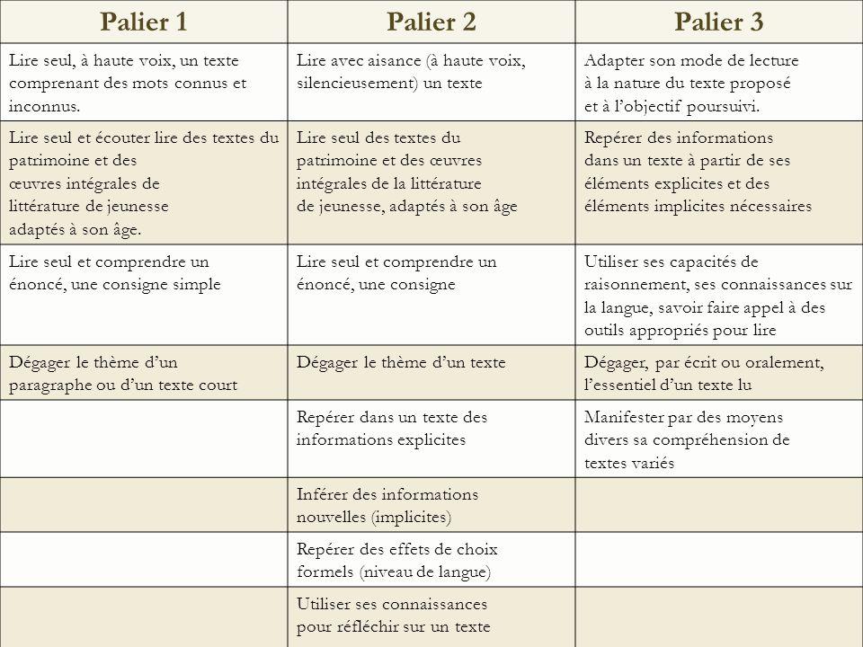 Palier 1Palier 2Palier 3 Lire seul, à haute voix, un texte comprenant des mots connus et inconnus.