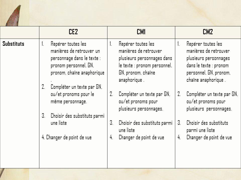 CE2CM1CM2 Substituts 1.Repérer toutes les manières de retrouver un personnage dans le texte : pronom personnel, GN, pronom, chaîne anaphorique.