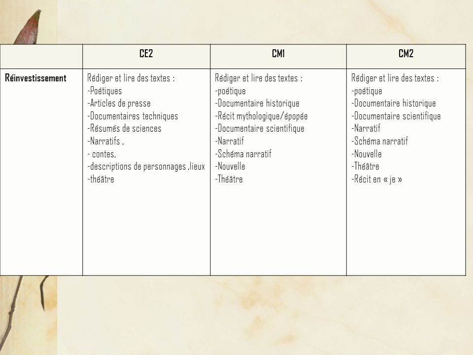 CE2CM1CM2 Réinvestissement Rédiger et lire des textes : -Poétiques -Articles de presse -Documentaires techniques -Résumés de sciences -Narratifs, - contes, -descriptions de personnages,lieux -théâtre Rédiger et lire des textes : -poétique -Documentaire historique -Récit mythologique/épopée -Documentaire scientifique -Narratif -Schéma narratif -Nouvelle -Théâtre Rédiger et lire des textes : -poétique -Documentaire historique -Documentaire scientifique -Narratif -Schéma narratif -Nouvelle -Théâtre -Récit en « je »
