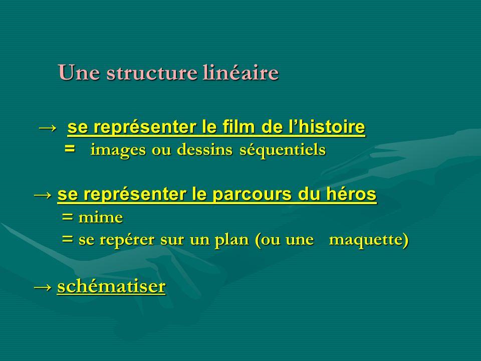 Une structure linéaire Une structure linéaire se représenter le film de lhistoire se représenter le film de lhistoire = images ou dessins séquentiels