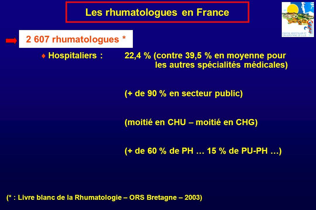 2 607 rhumatologues * Les rhumatologues en France Hospitaliers : 22,4 % (contre 39,5 % en moyenne pour les autres spécialités médicales) (+ de 90 % en