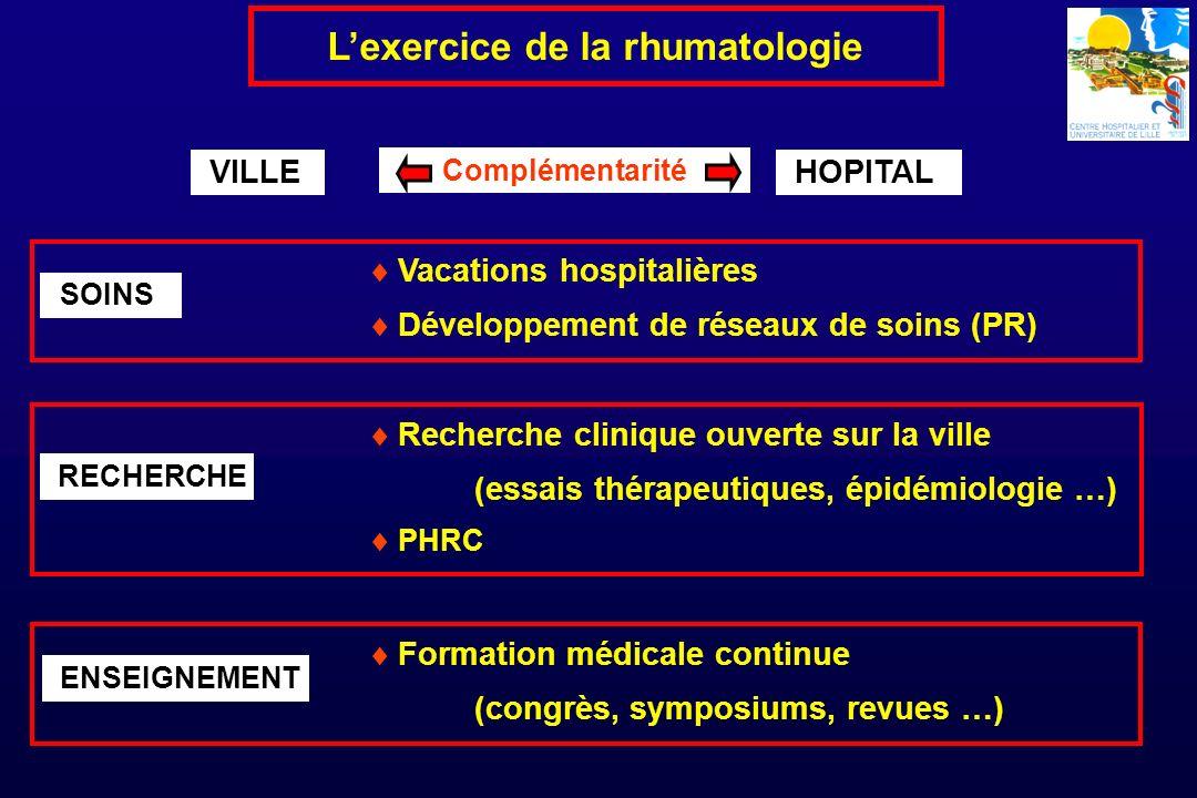 VILLE Lexercice de la rhumatologie HOPITAL Complémentarité Vacations hospitalières Développement de réseaux de soins (PR) SOINS Recherche clinique ouv