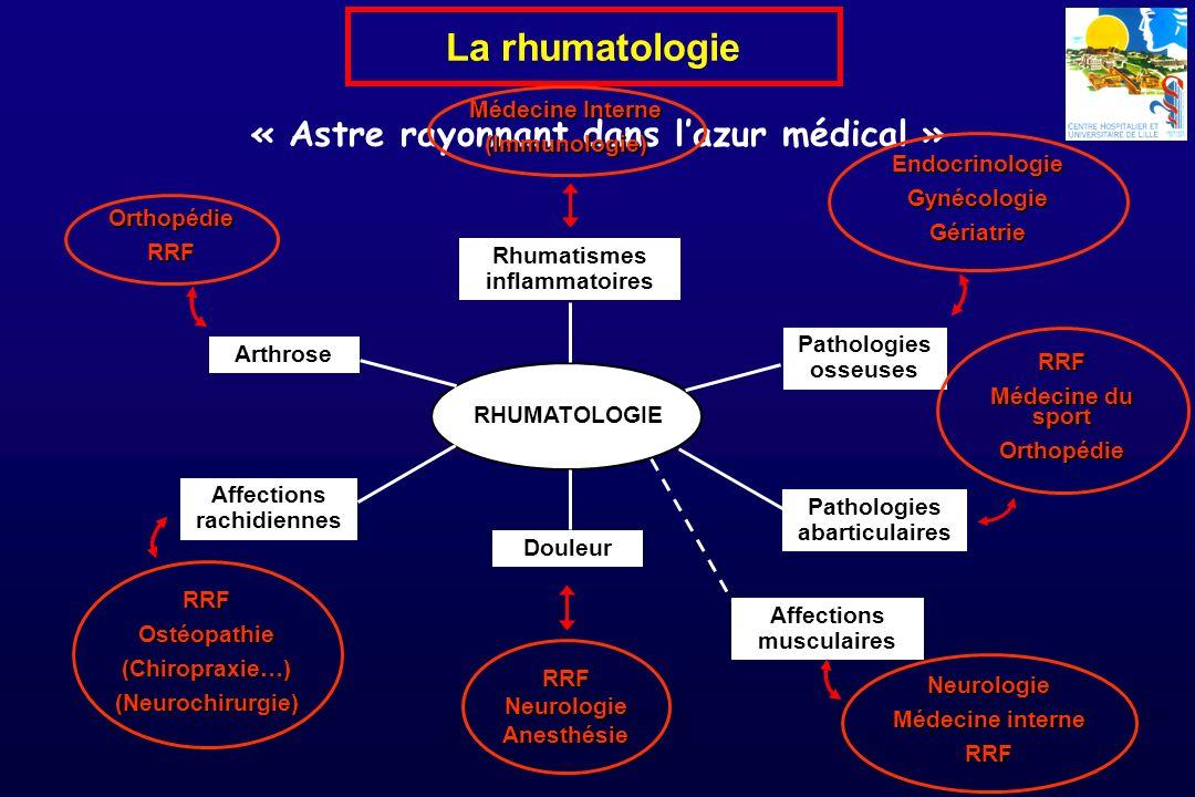 « Astre rayonnant dans lazur médical » La rhumatologie Rhumatismes inflammatoires Arthrose Pathologies osseuses Pathologies abarticulaires Affections