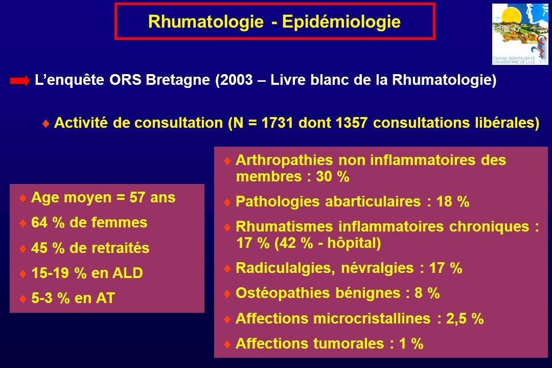 Lenquête ORS Bretagne (2003 – Livre blanc de la Rhumatologie) Activité de consultation (N = 1731 dont 1357 consultations libérales) Age moyen = 57 ans