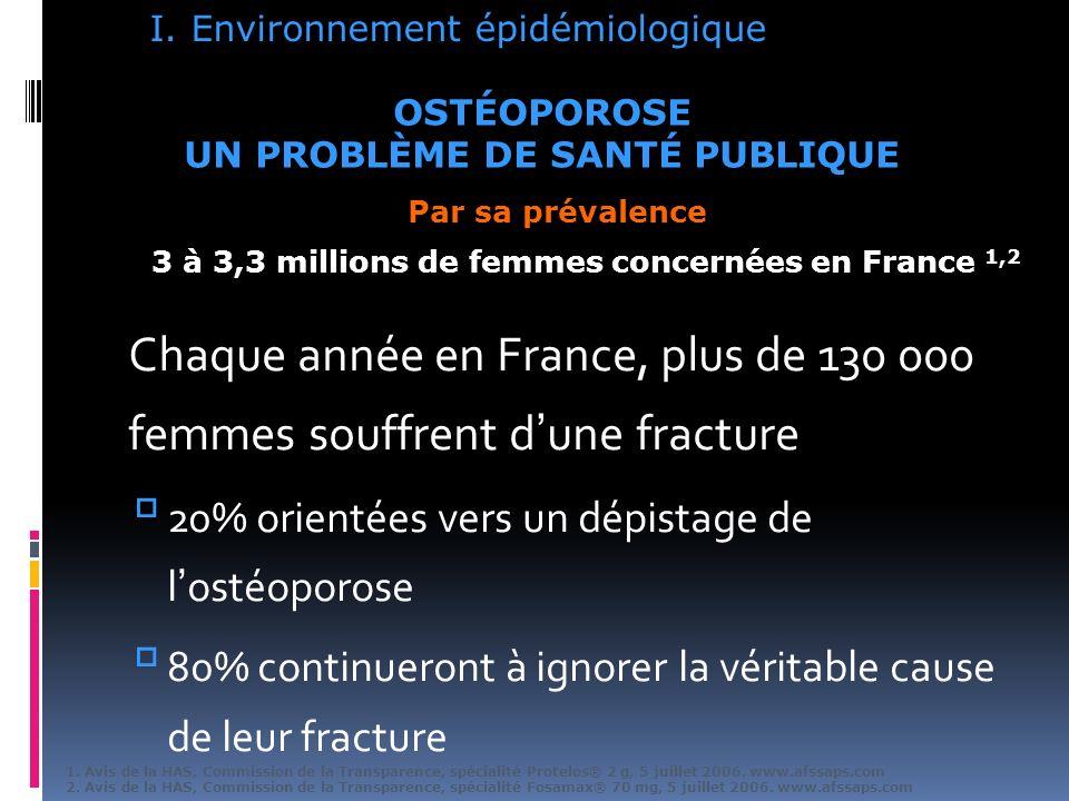Chaque année en France, plus de 130 000 femmes souffrent dune fracture 20% orientées vers un dépistage de lostéoporose 80% continueront à ignorer la véritable cause de leur fracture 3 à 3,3 millions de femmes concernées en France 1,2 OSTÉOPOROSE UN PROBLÈME DE SANTÉ PUBLIQUE Par sa prévalence 1.