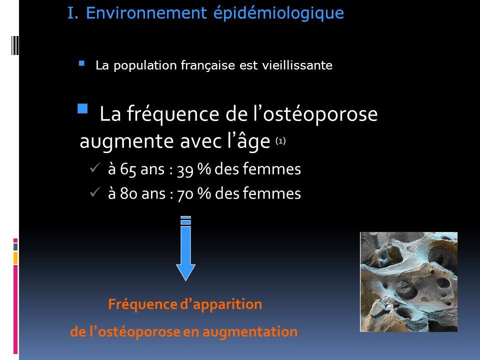 La population française est vieillissante La fréquence de lostéoporose augmente avec lâge (1) à 65 ans : 39 % des femmes à 80 ans : 70 % des femmes Fréquence dapparition de lostéoporose en augmentation I.Environnement épidémiologique