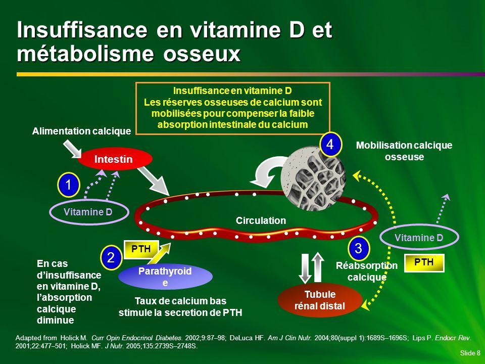 Slide 8 Insuffisance en vitamine D et métabolisme osseux Intestin Tubule rénal distal En cas dinsuffisance en vitamine D, labsorption calcique diminue