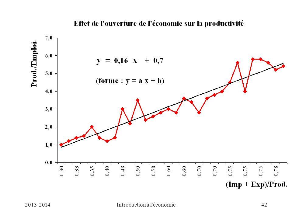 TrendTrend 42Introduction à l'économie2013-2014
