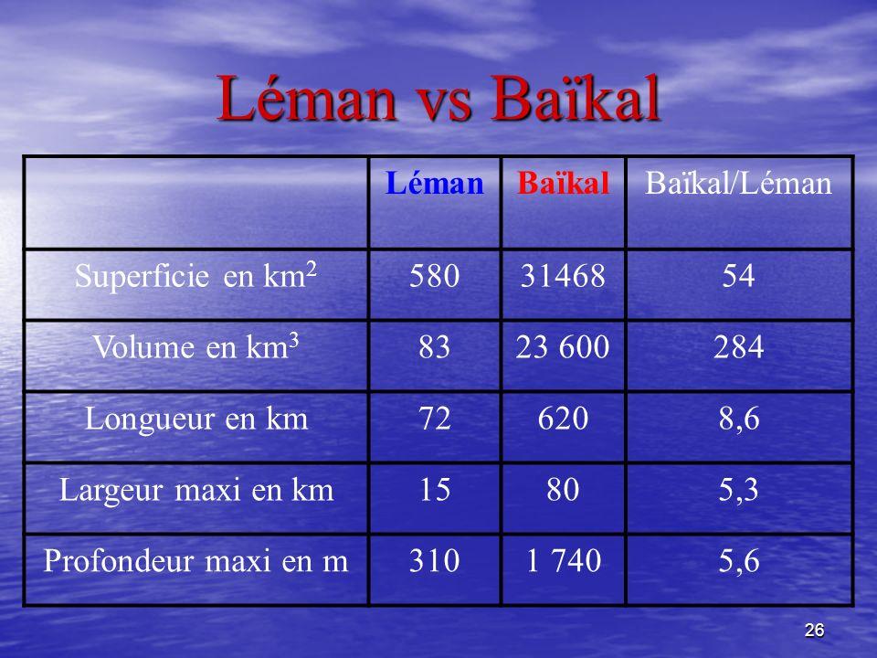 26 Léman vs Baïkal LémanBaïkalBaïkal/Léman Superficie en km 2 5803146854 Volume en km 3 8323 600284 Longueur en km726208,6 Largeur maxi en km15805,3 P