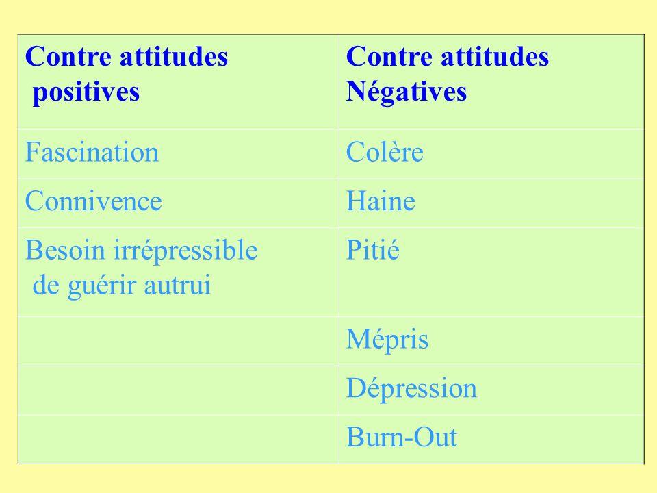 Contre attitudes positives Contre attitudes Négatives FascinationColère ConnivenceHaine Besoin irrépressible de guérir autrui Pitié Mépris Dépression