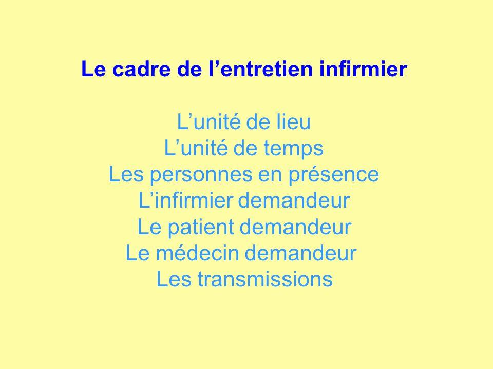 Le cadre de lentretien infirmier Lunité de lieu Lunité de temps Les personnes en présence Linfirmier demandeur Le patient demandeur Le médecin demande